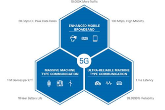 5G New Radio: Introduction to the Physical Layer